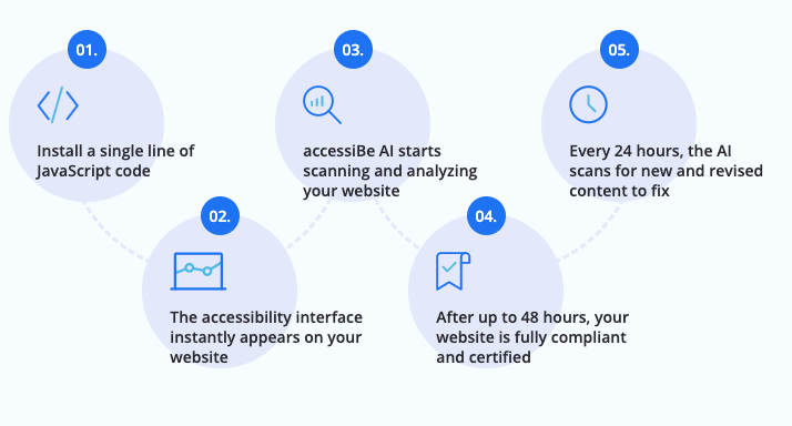 effortless-process-infographic